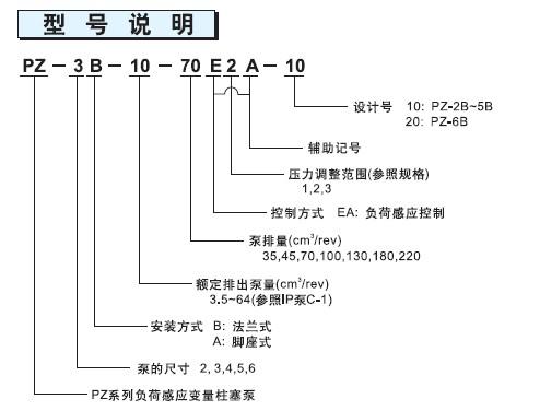 不二越PZ系列柱塞泵型号说明