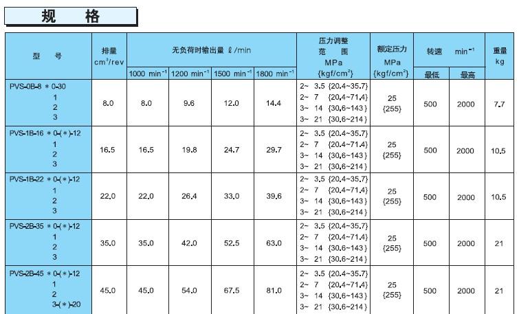 不二越PVS系列柱塞泵规格