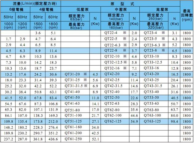 住友QT系列齿轮泵产品参数