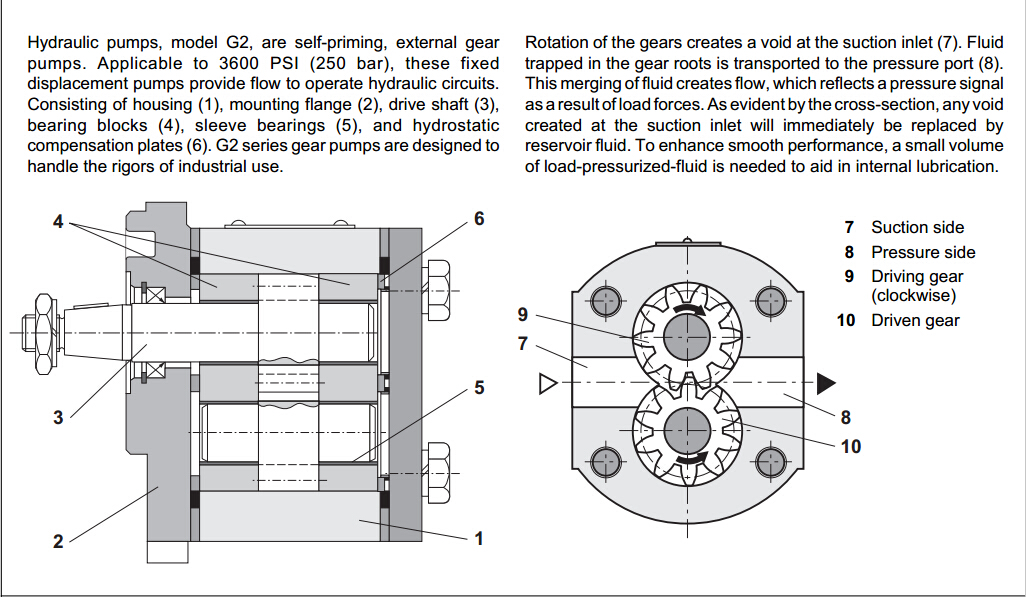 力士乐1PF2G2系列齿轮泵结构图