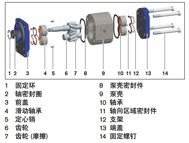 力士乐AZPG系列齿轮泵概述