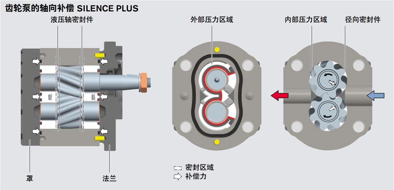 力士乐AZPG系列齿轮泵结构