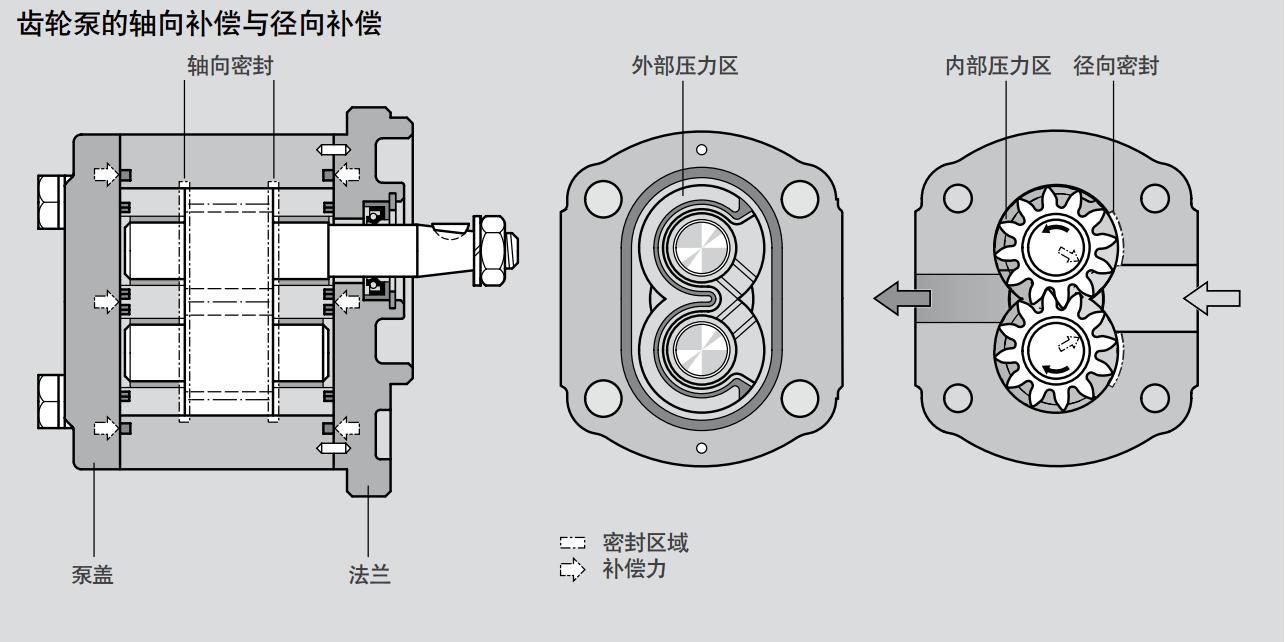 力士乐AZPU系列齿轮泵结构
