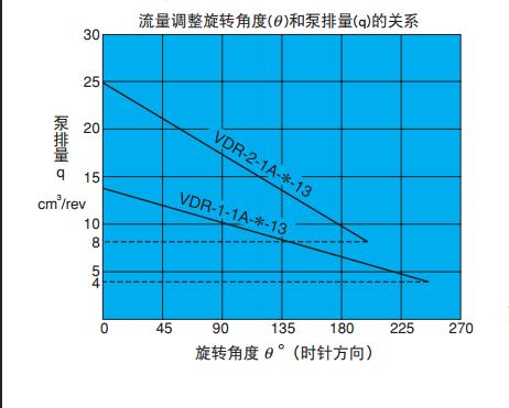 不二越VDR系列叶片泵的使用