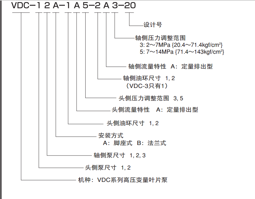不二越VDC系列双联葉片泵型号说明