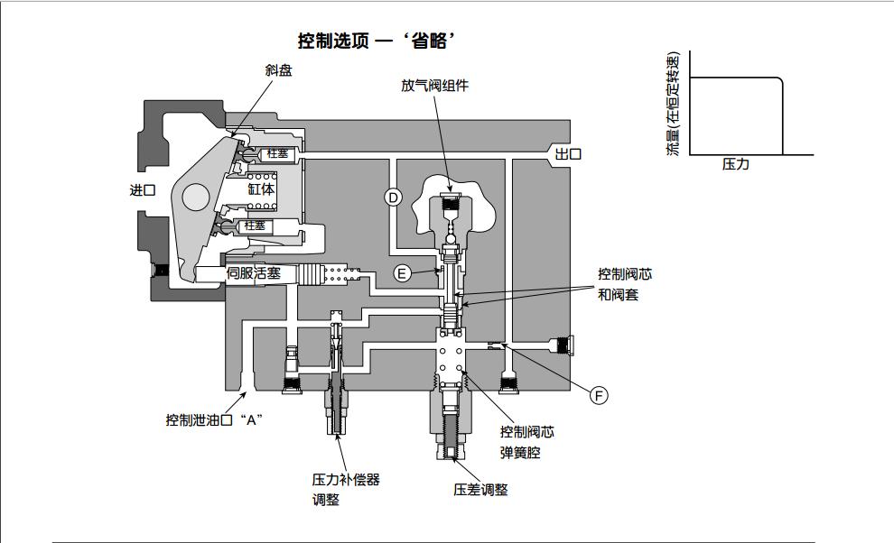 派克PAV系列柱塞泵压力补偿