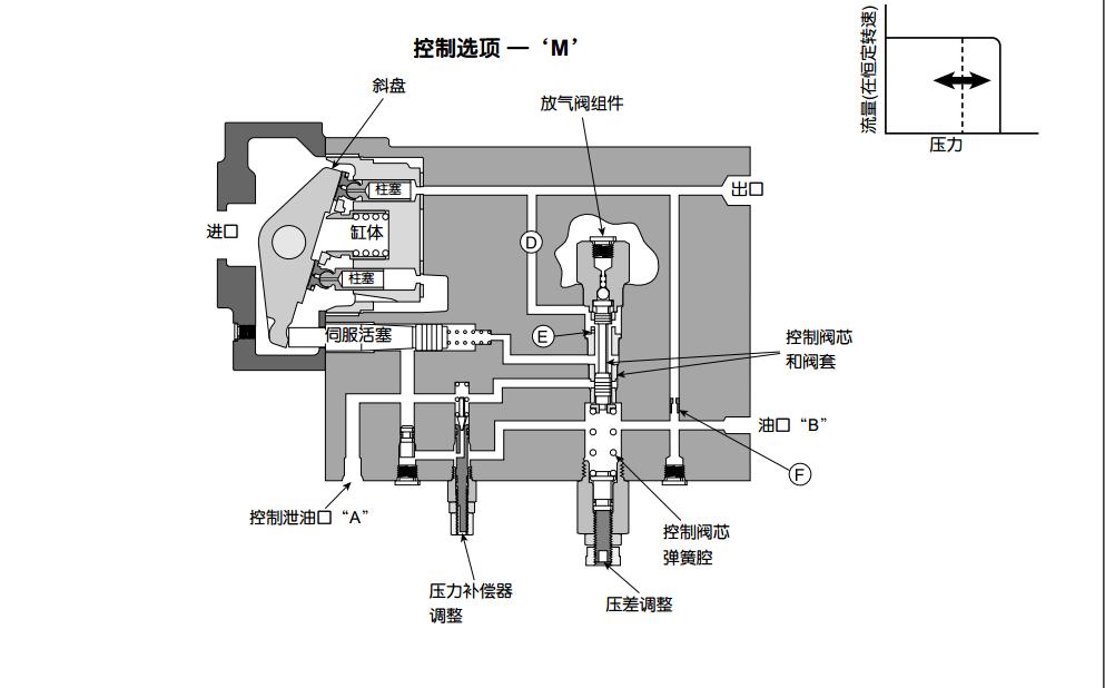 派克PAV系列柱塞泵原创压力控制方式
