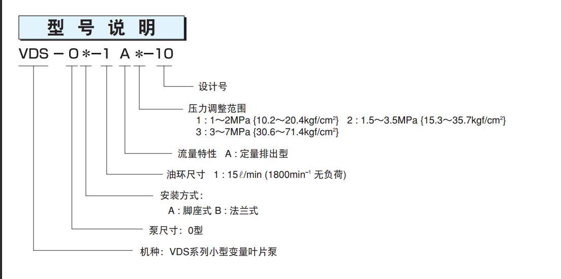 不二越VDS系列叶片泵型号说明