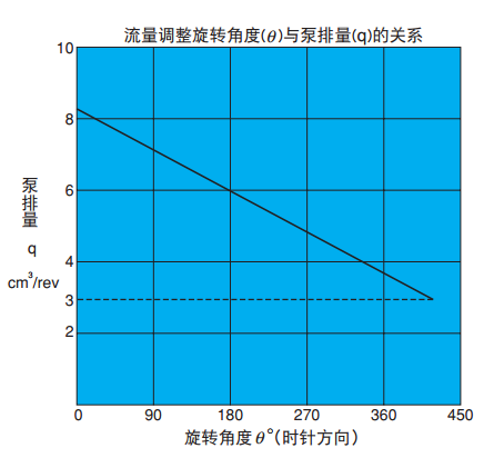 不二越VDS系列叶片泵角度与排量的关系