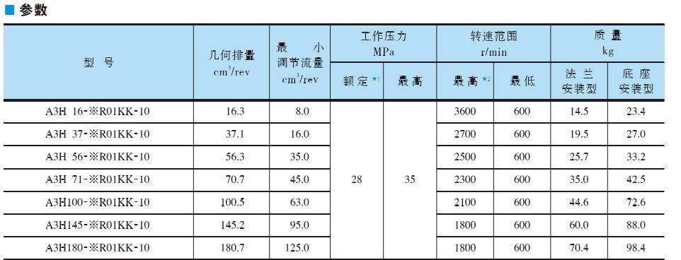 油研柱塞泵A3H系列参数