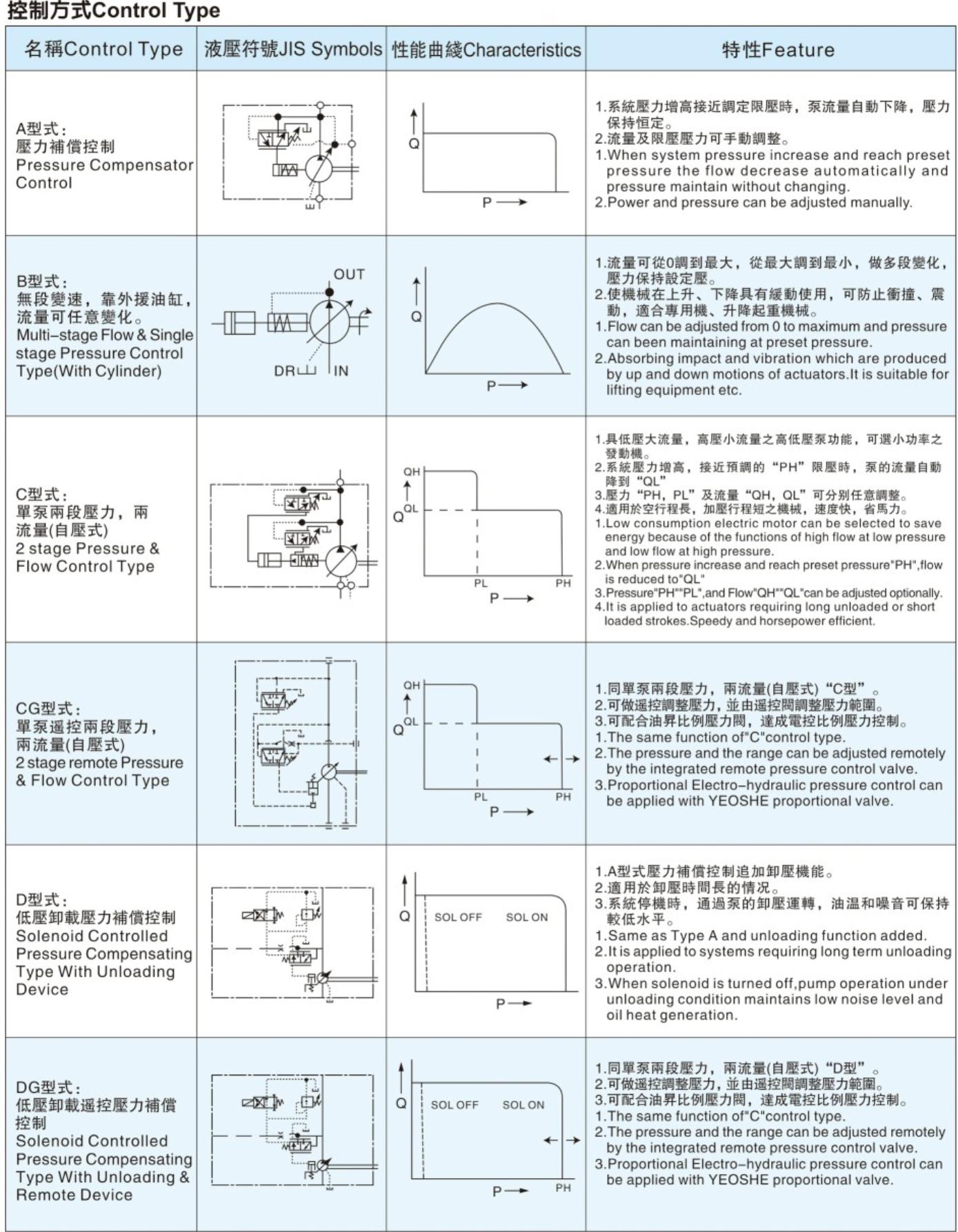 油昇V系列柱塞泵控制方式
