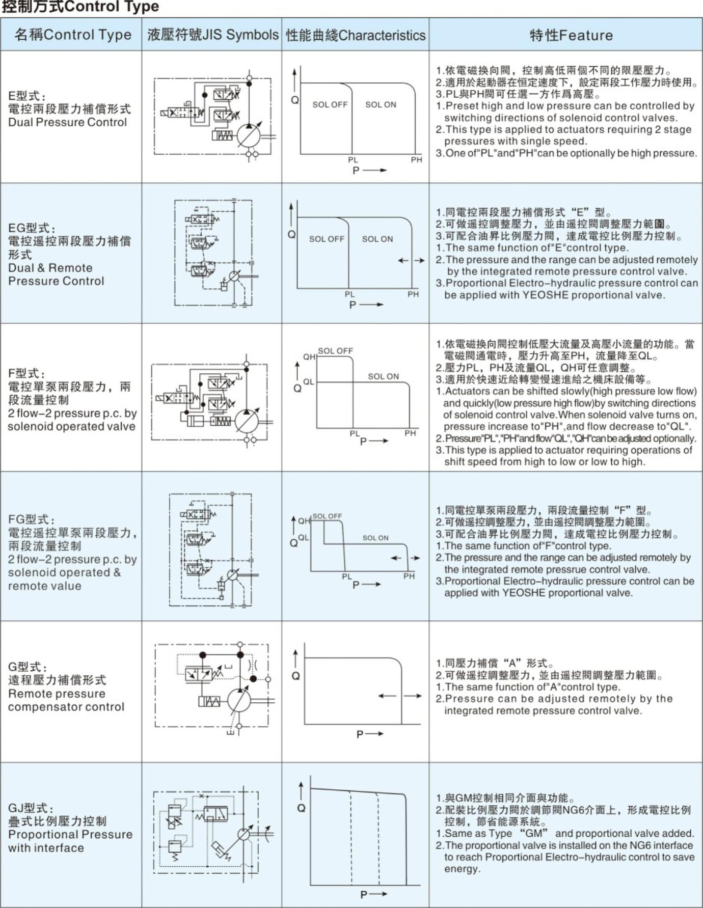 油昇V系列柱塞泵控制方式2