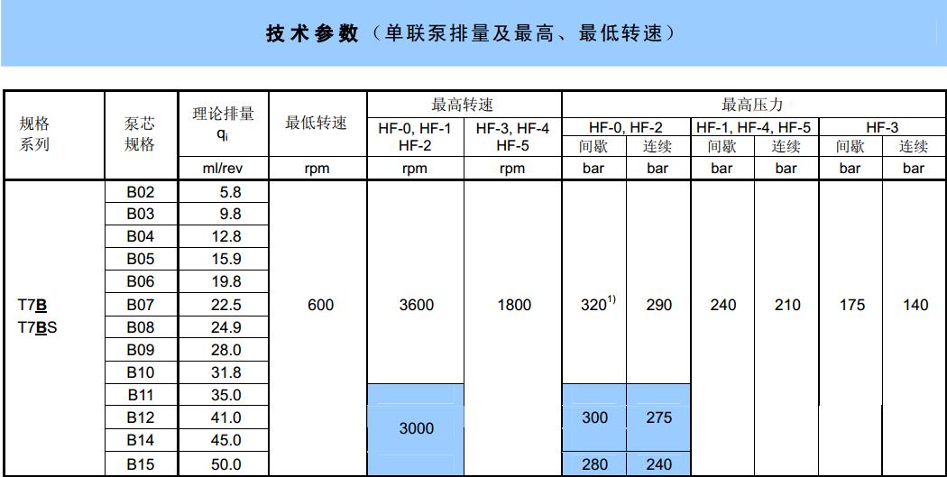 丹尼逊T7系列叶片泵技术参数