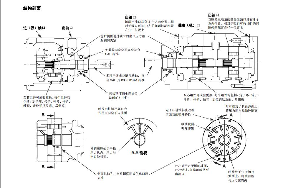 丹尼逊T7系列叶片泵应用说明