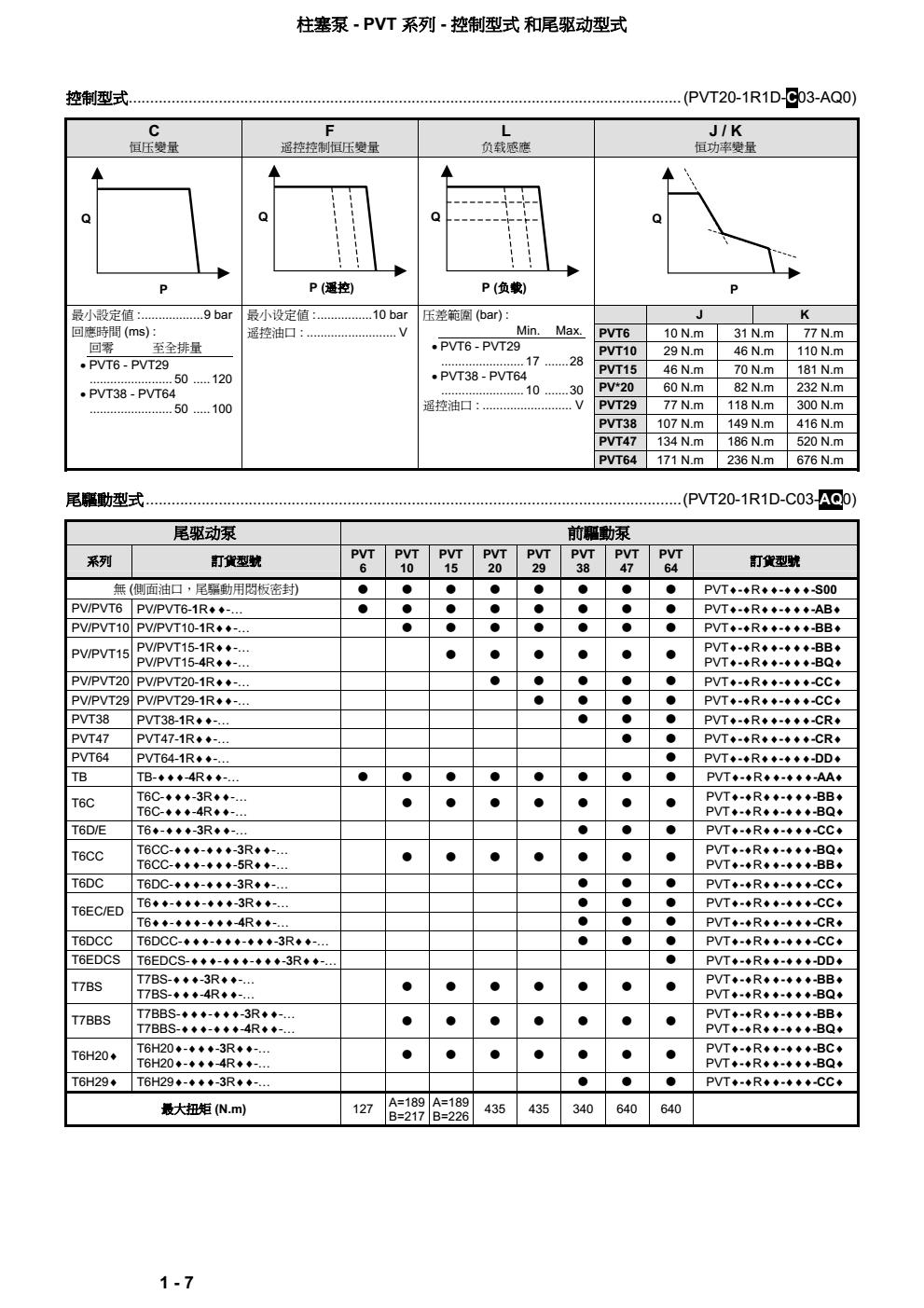 丹尼逊PVT柱塞泵控制方式