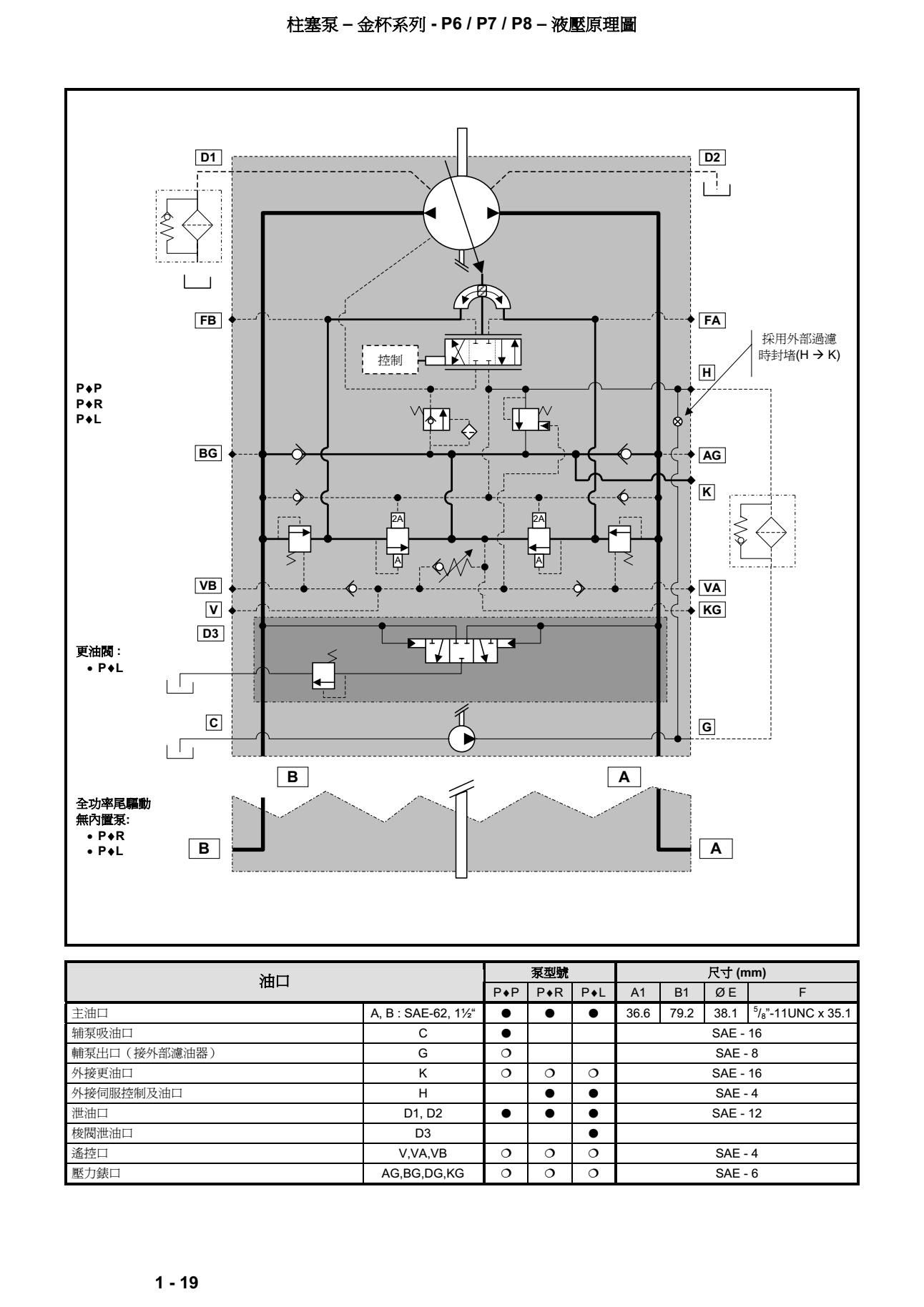 丹尼遜金杯系列柱塞泵液压原理
