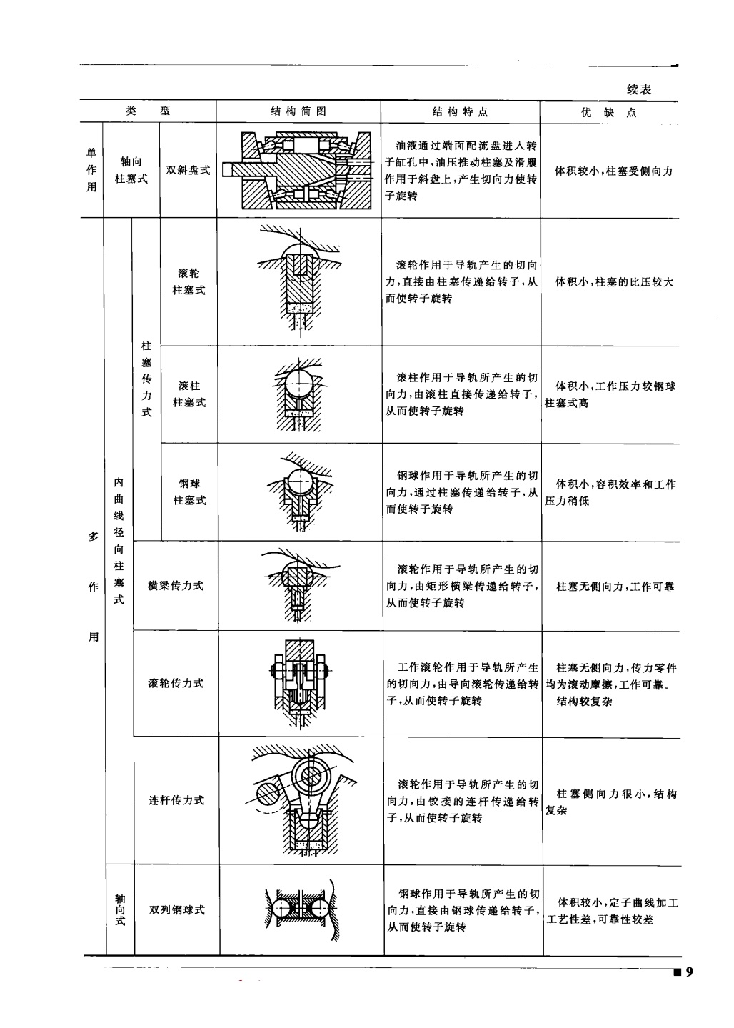 液压马达的结构分类