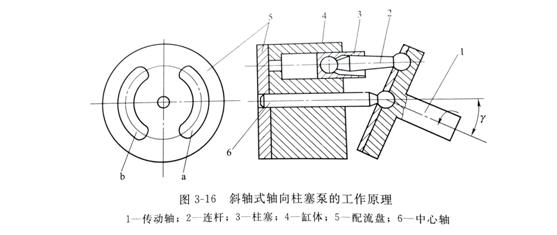 斜轴式轴向柱塞泵工作原理