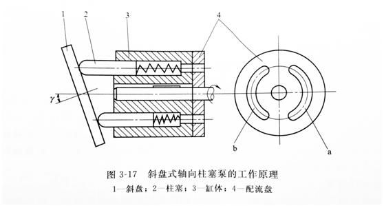 斜盘式轴向柱塞泵工作原理