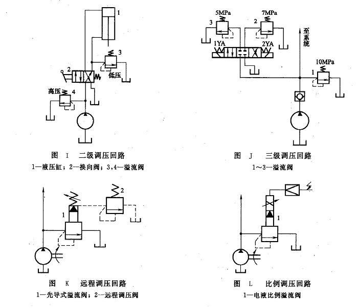 调压回路的常见类型