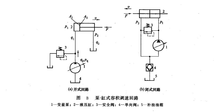 泵-缸式容积调速回路