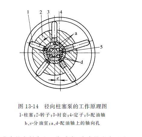 径向力士乐柱塞泵的工作原理图