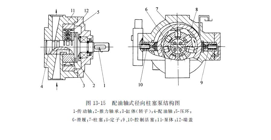 配油轴式径向力士乐柱塞泵结构图