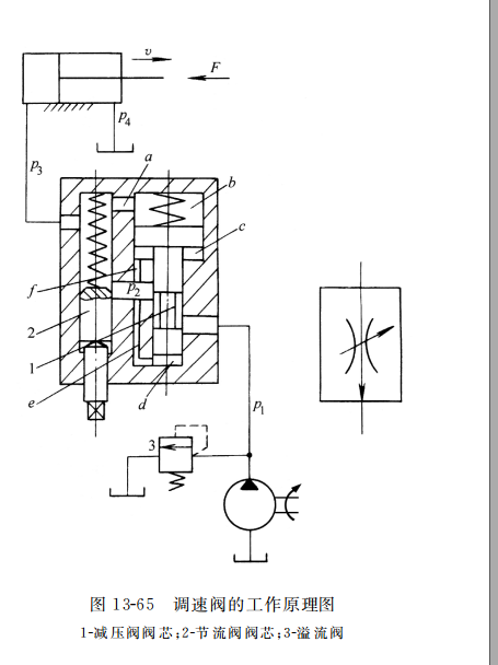 调速阀的工作原理图
