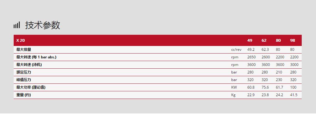 林德柱塞泵X20系列技术参数